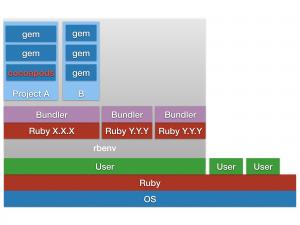 rbenv で作るRuby・bundler・gem環境の構成図